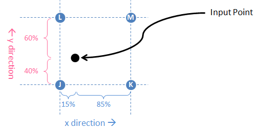 Basic bilinear interpolation for an input point