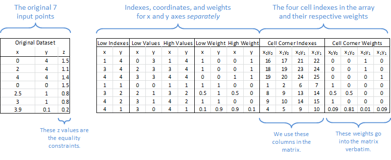 Table of bilinear interpolation values as calculated in the spreadsheet
