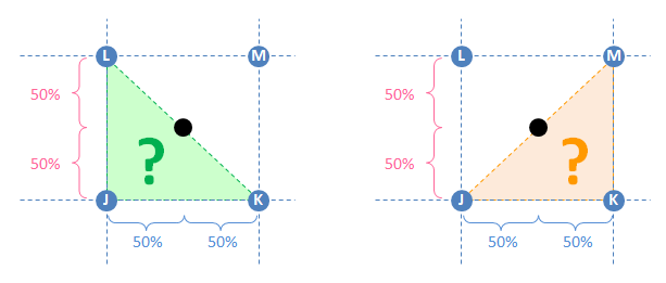 Triangle interpolation leads to ambiguities.  For example, two diagonals enclose the same point.